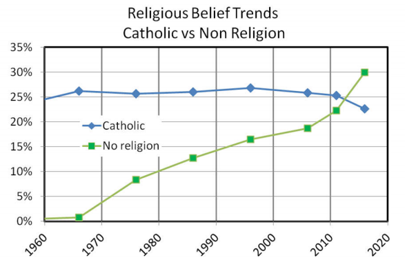 religion vs secularism Secularism secularism is pretty much the seperation of church and state in the 1920s, many fundamentalist protestants felt their beliefs challenged due to the secular culture of the time.
